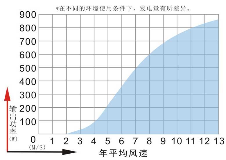玖玖资源站发电机功率曲线图