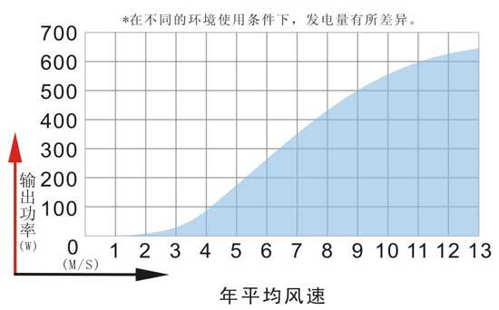 MAX-600千赢国际娱乐发电机功率曲线图