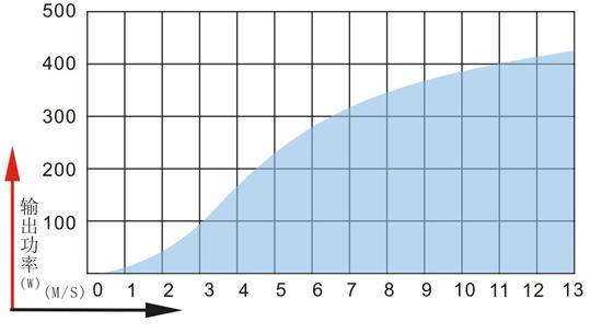 MAX400W千赢国际娱乐发电机功率曲线.jpg