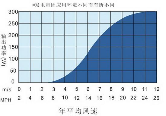 Pequeno curva de potência da turbina eólica