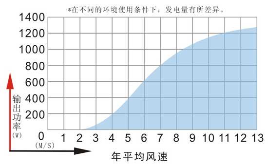1200W小型玖玖资源站发电机组功率曲线